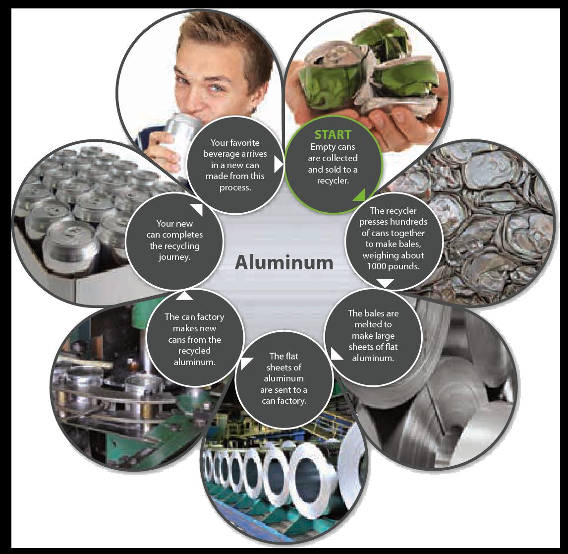 Aluminum Recycling Process