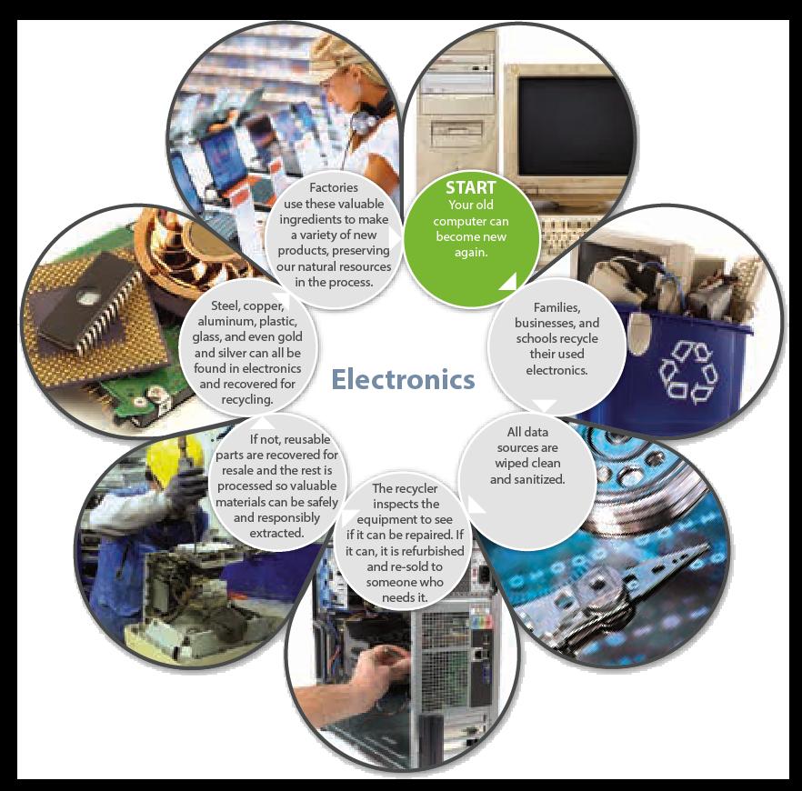 Electronics Recycling Process