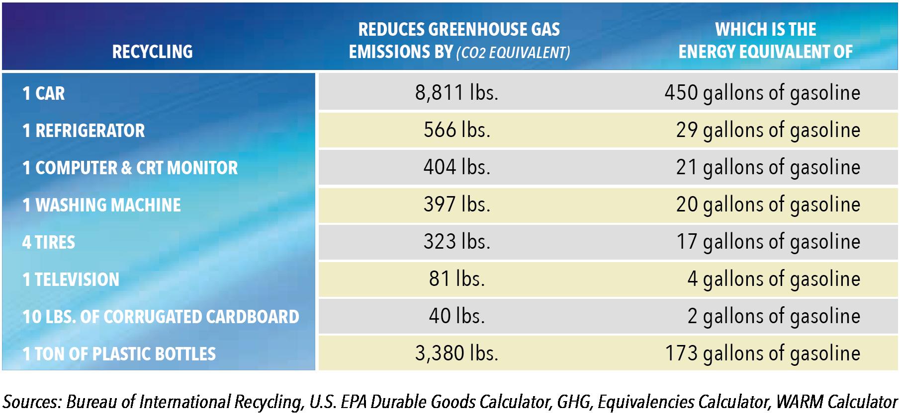 Energy Savings Table